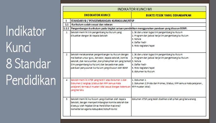 Download Indikator Kunci RKM dan RKAM 8 Standar Untuk MI MTs MA