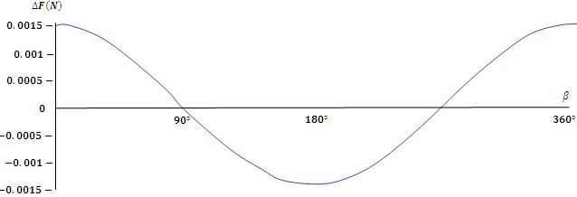 Gráfica de la variación del peso de una persona bajo los efectos de gravedad de la tierra, la luna y el sol