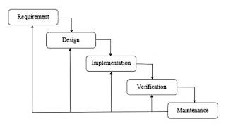 Metode Pengembangan Sistem Waterfall
