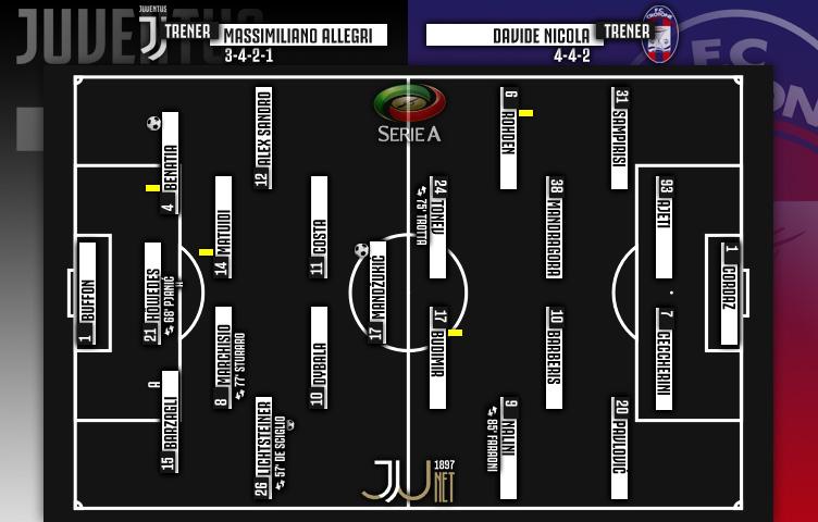 Serie A 2017/18 / 14. kolo / Juventus - Crotone 3:0 (0:0)