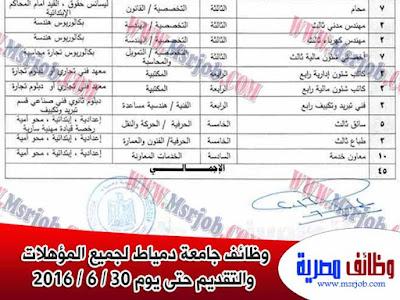 وظائف الجامعات المصرية لحملة المؤهلات العليا والمتوسطة والابتدائية والاعدادية ومحو امية