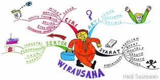 Karakteristik Wirausaha  yang Dimiliki Pengusaha Sukses