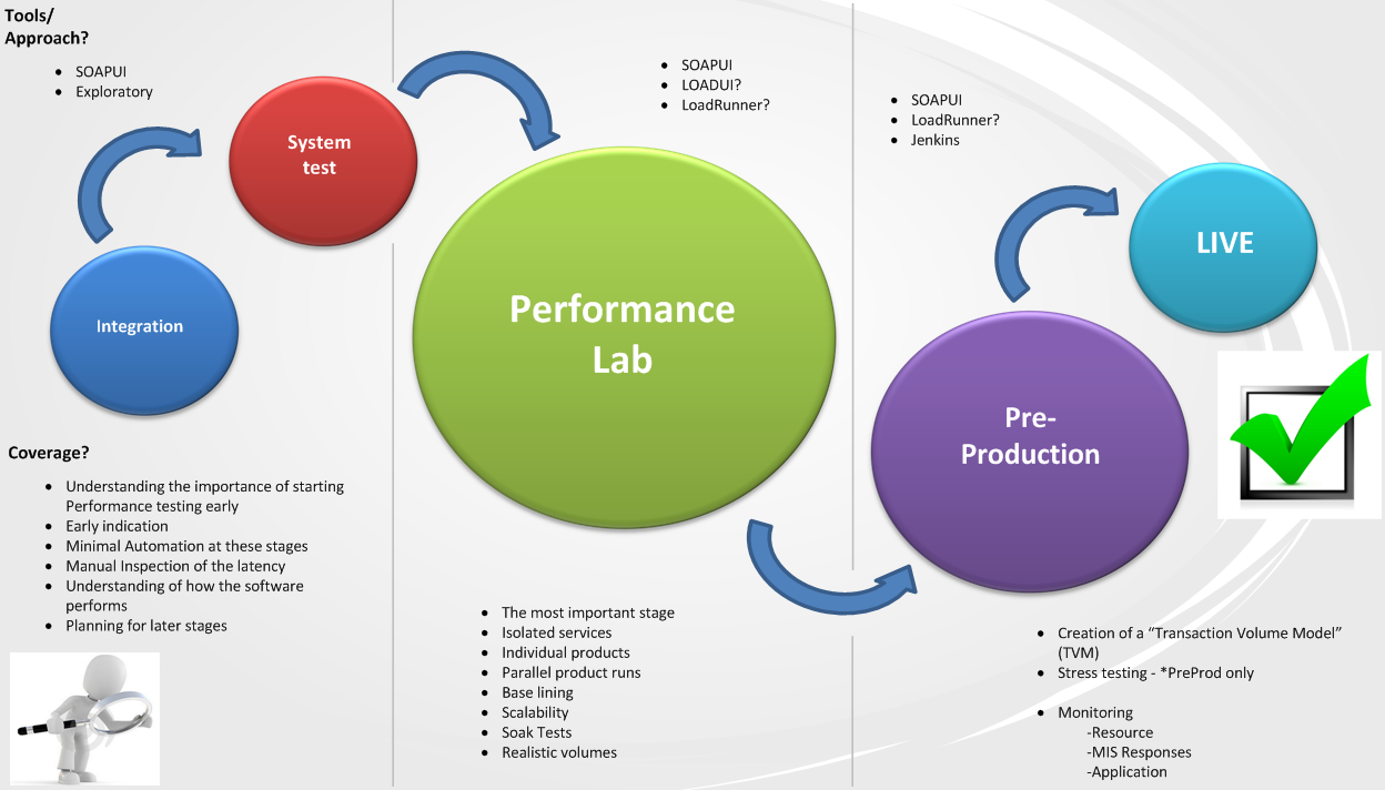 Why Early Performance Testing Nation Of Software Testers