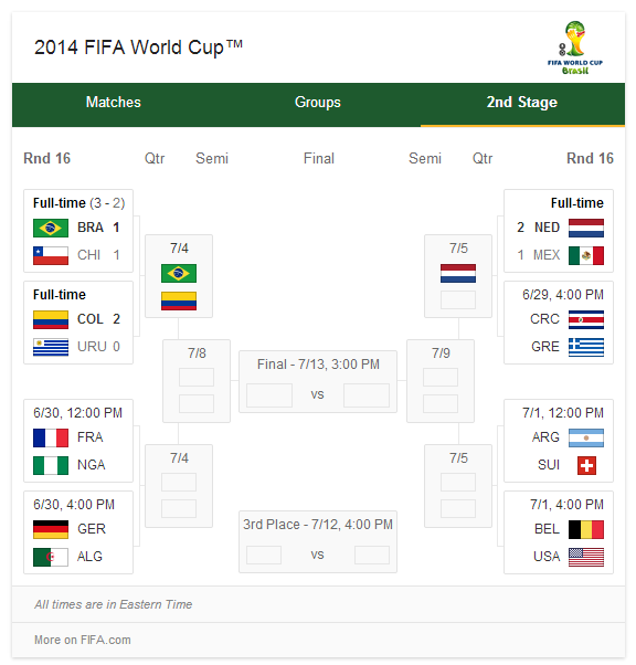 Image Result For World Cup Results