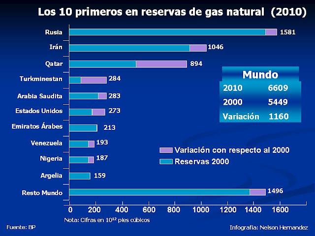Resultado de imagen para VENEZUELA   MAYOR RESERVA  DE GAS