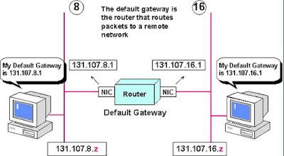 Perbedaan Gateway dengan Router