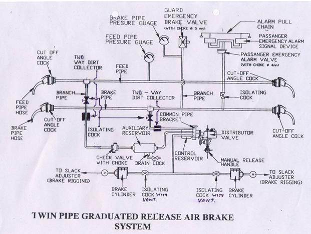 Rail Maniac: AIR BRAKE SYSTEM ( I.R )