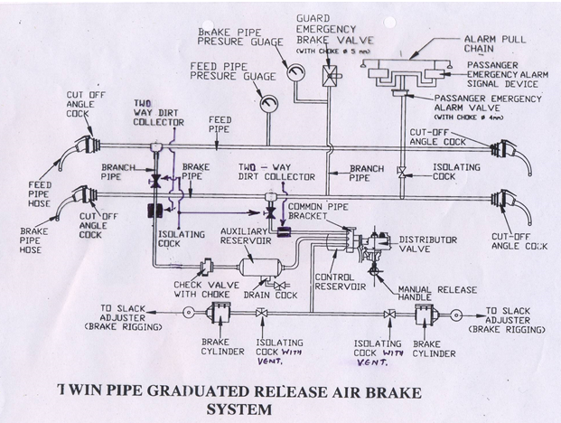 in air brake system compressed air is used for operating the brake system   the locomotive compressor charges the feed pipe and the brake pipes  throughout