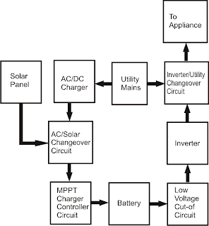 Grid Interactive Solar Power Generation System Discussed Wiring
