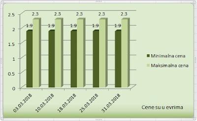 Цена италијанског лешника у љусци март 2018