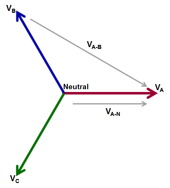 test happens teledyne lecroy blog back to basics three phase 3 Phase Voltage Diagram there are two ways to measure three phase voltages line to line 3 phase voltage diagram