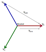 There are two ways to measure three-phase voltages: line-to-line and line-to-neutral