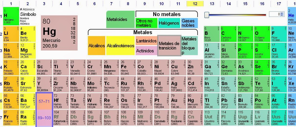 Tabla periodica pdf 2015 image collections periodic table and blog de los nios la tabla peridica interactiva la tabla peridica de los elementos es una urtaz Gallery