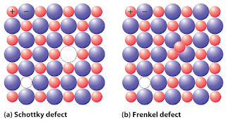 Schottky Defect and Frenkel Defect