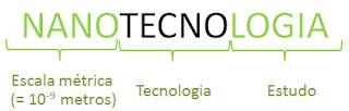 Imagem mostrando que a palavra nanotecnologia é formada por : NANO, que significa escala métrica de bilionésimo de metro, TECNO, de tecnologia, e a palavra LOGIA, que significa estudo.