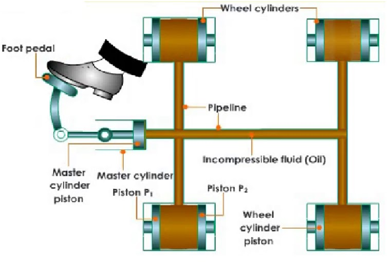 Hydraulic Braking System Layout During Brake In Lied Position