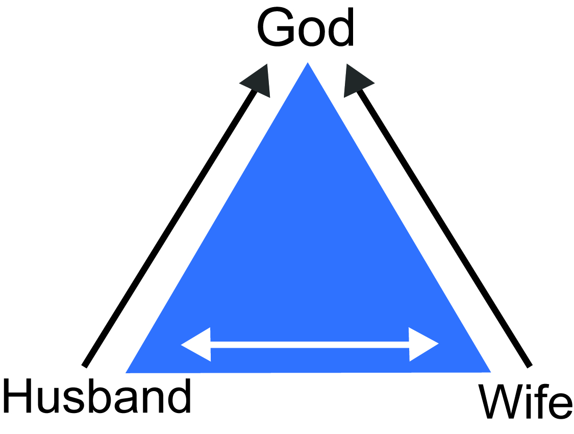 jesus and god relationship triangle