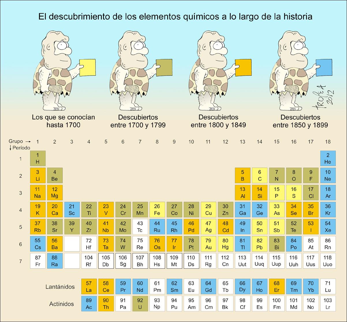 La tabla periodica y los enlaces quimicos historia de la tabla periodica cronologa de las diferentes clasificaciones de los elementos qumicos urtaz Image collections