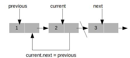 linked list reversal java