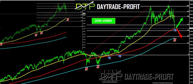 Stocks Markets technical analysis