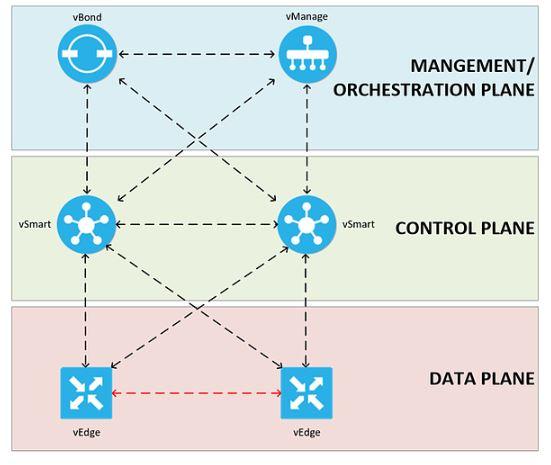 Data Network Technology: 2019
