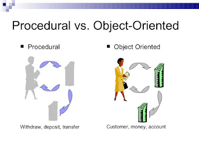 Java - Object Oriented Programming [For Absolute Beginners] Udemy course