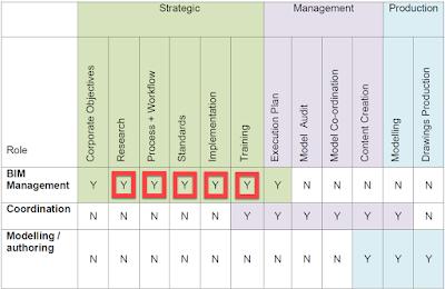 matriz de roles y tareas BIM