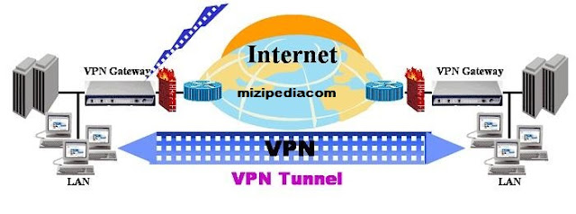 Ini Dia perbedaan antara Proxy dan VPN