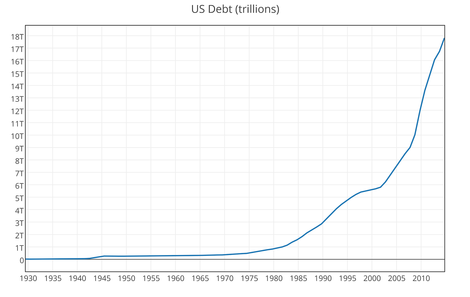 Myth of the Debt - United States GDP vs United States Debt