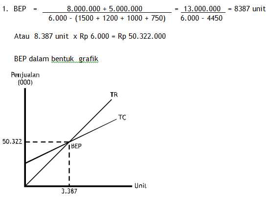 Analisa Break Event Point (BEP) Penganggaran Perusahaan