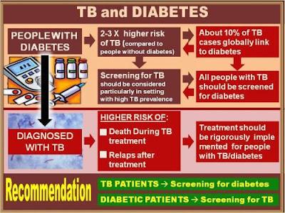Aplikasi Ini Bantu Ingatkan Pasien TB untuk Minum Obat