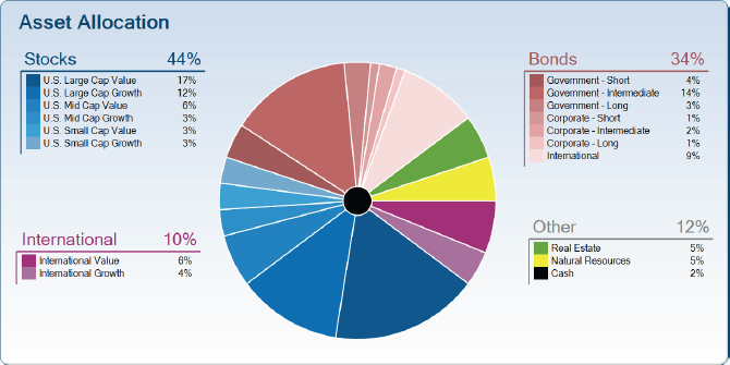 The Smart Investing Blog: Investment Strategies: Asset Allocation