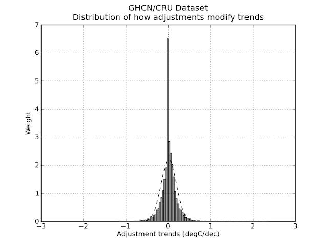 http://www.gilestro.tk/2009/lots-of-smoke-hardly-any-gun-do-climatologists-falsify-data/