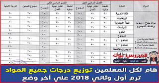 توزيع درجات جميع المواد 2017-2018 ترم اول وثاني توزيع درجات الصف الثالث الاعدادي 2018,الدرجة النهائية الصف الثالث الاعدادي ترم أول 2018