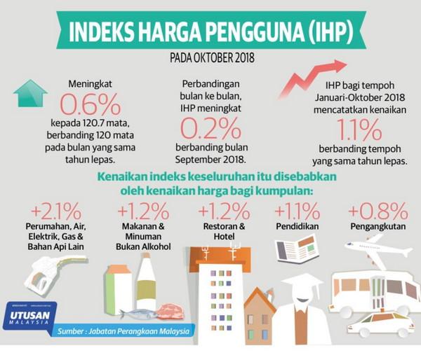 Inflasi Oktober meningkat 0.6 peratus