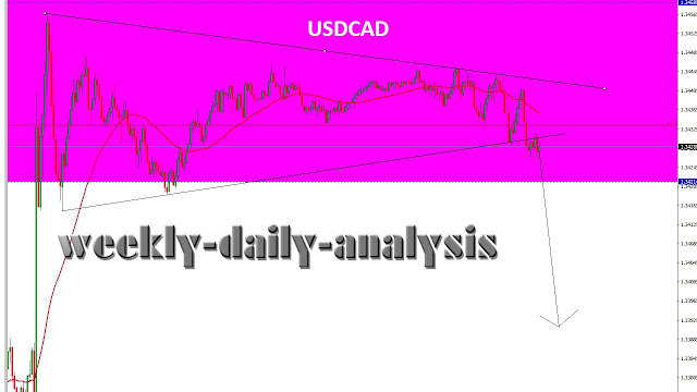 http://www.weekly-daily-analysis.co/2019/02/daily-analysis-usdchf-february-28-1.html