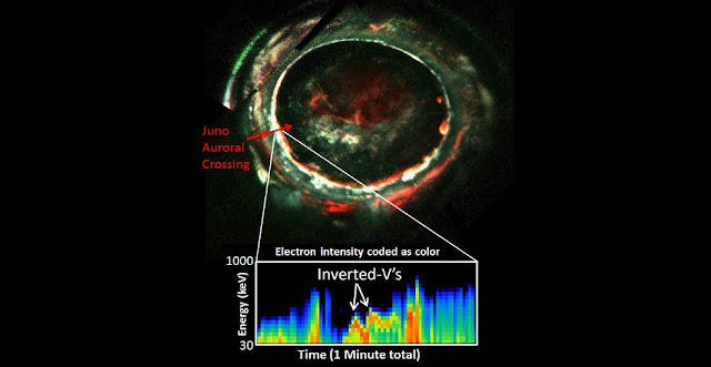 "This image, created with data from Juno's Ultraviolet Imaging Spectrograph, marks the path of Juno's readings of Jupiter's aurora, highlighting the electron measurements that show the discovery of the so-called discrete auroral acceleration processes indicated by the ""inverted Vs"" in the lower panel. Credits: NASA/JPL-Caltech/SwRI/Randy Gladstone"