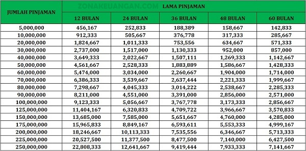 Tabel Cicilan KTA Maybank Payroll
