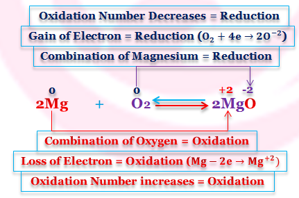 How can we define oxidation and Reduction According to Oxidation Number Concept?