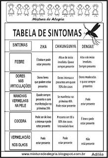 Tabela de sintomas das doenças