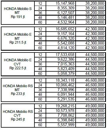 Kredit Honda Brio . Berikut simulasi Paket Kredit DP Ringan Honda Brio Jakartada dan sekitarnya. Perhitungan Kredit Honda Brio dibawah belum termasuk Diskon/ Cashback.  Simulasi Cicilan Honda Brio  * Honda Brio type s manual * Honda brio type e manual * Honda Brio type e Cvt Matick * Honda Brio type RS manual * Honda Brio type RS CVT Matick