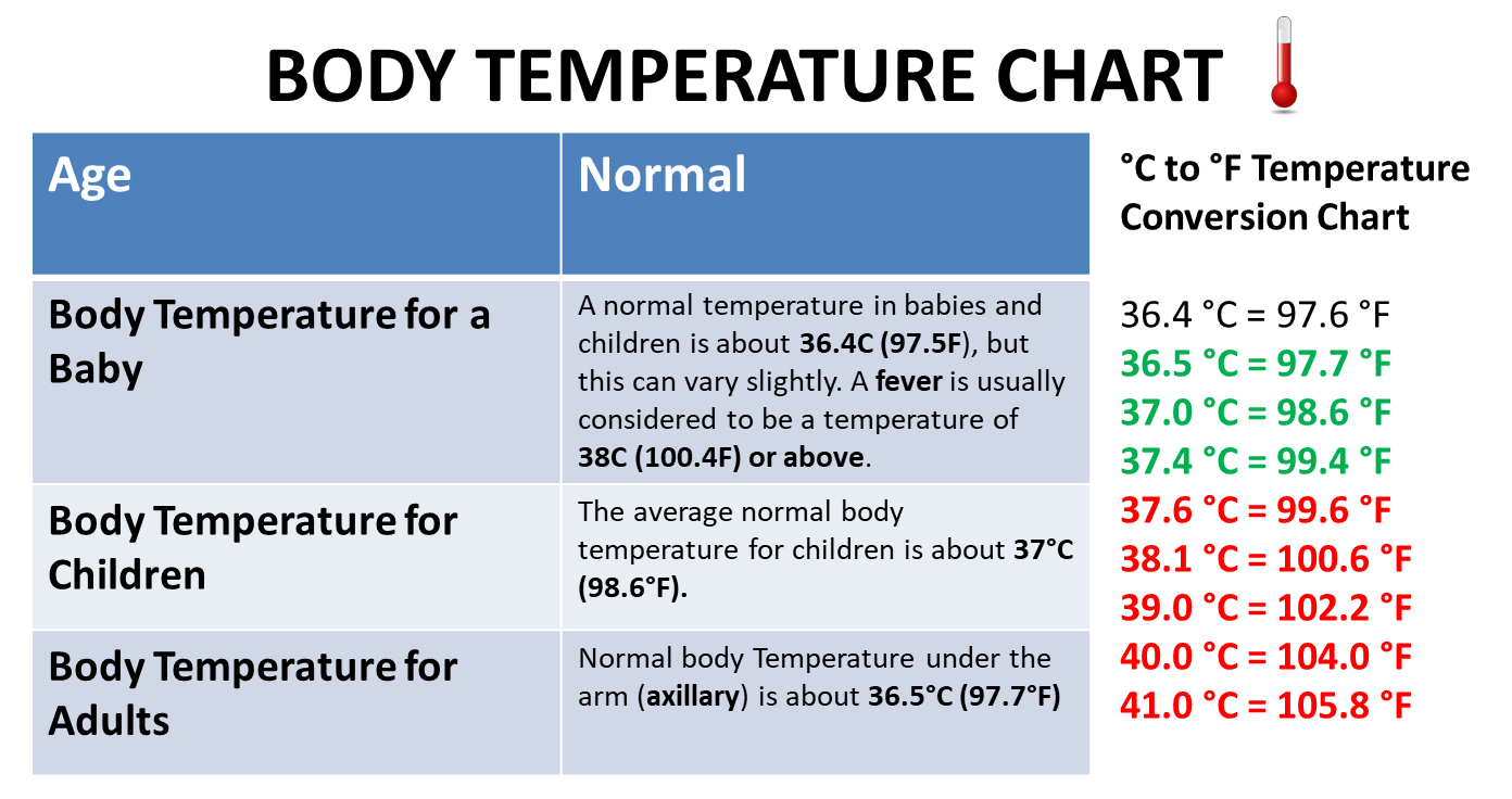 graphic about Printable Food Temperature Chart named Weather Chart - Otvod