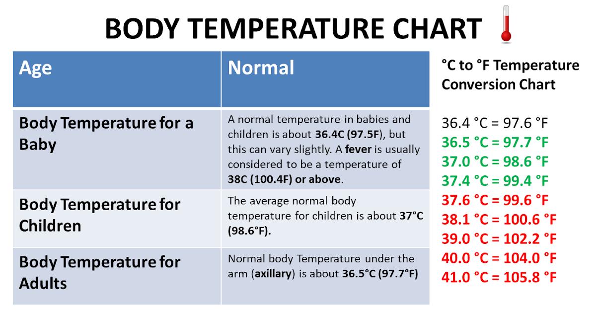 Body temperature chart