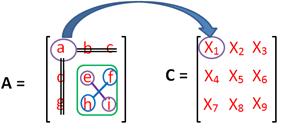 x1 cofactors matriks 3x3