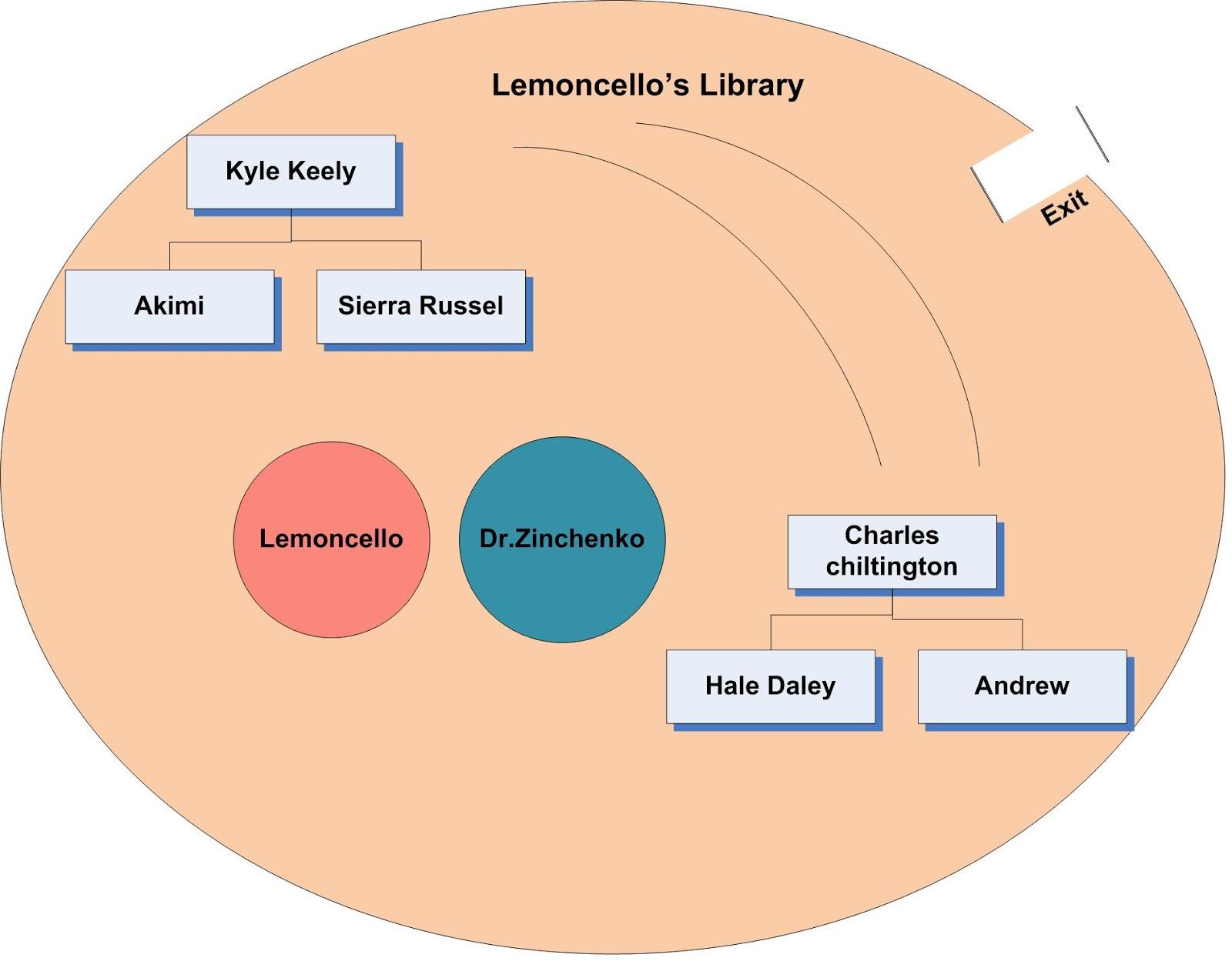 Sasi Escape From Mr Lemoncello S Library