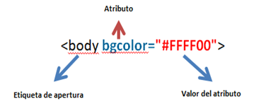 LOS ATRIBUTOS HTML MÁS USADOS