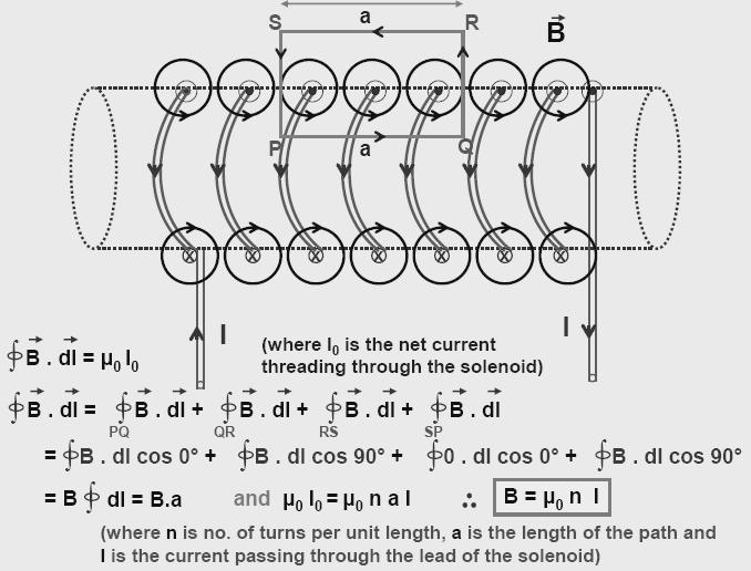 DMR'S PHYSICS NOTES: The Solenoid
