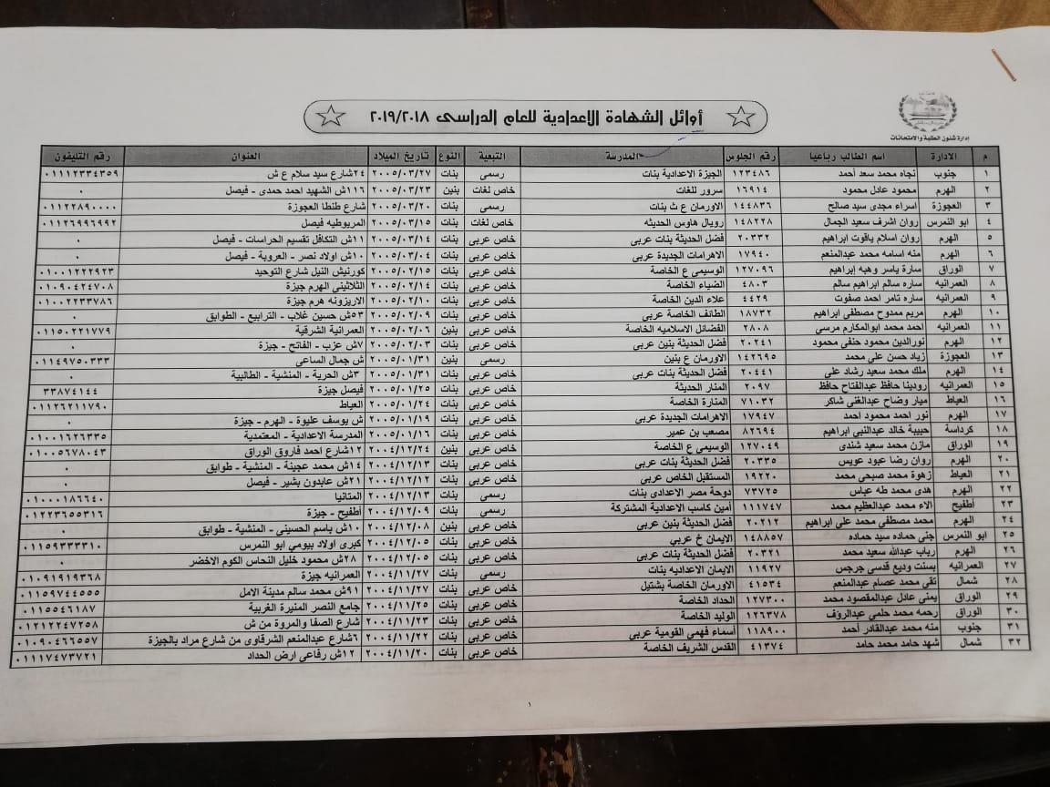 أوائل الشهادة الاعدادية 2019 محافظة الجيزة
