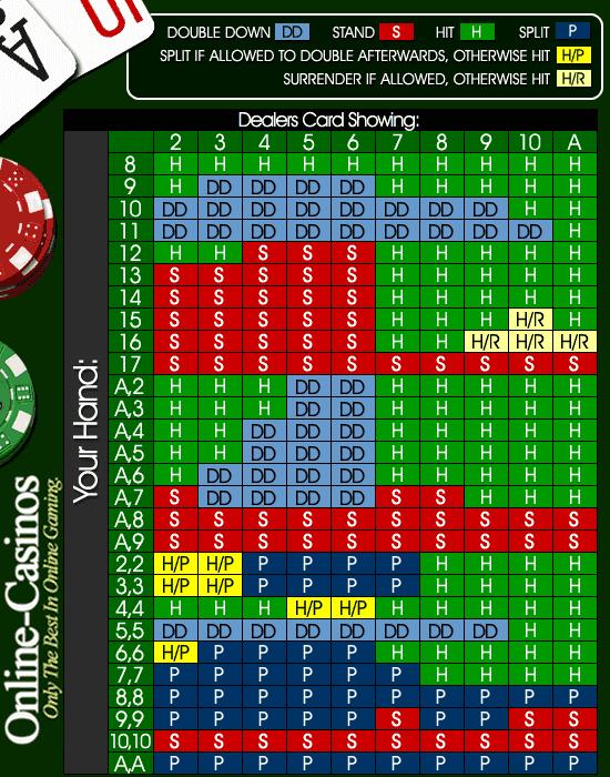 blackjack 21點 概率