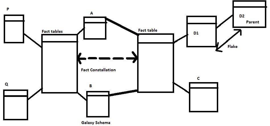 Data Warehouse & Business Intelligence: Galaxy schema